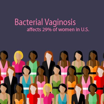 Bacterial vaginosis affects approximately 29% of women in the United States.