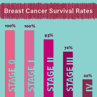 This five-year survival rate shows the percentage of patients who live at least five years after their breast cancer diagnosis.