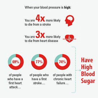Chart illustrates risks associated with having high blood pressure.