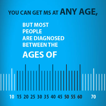 An infographic chart highlighting the ages of 15–45 as the predominant range for multiple sclerosis diagnosis.