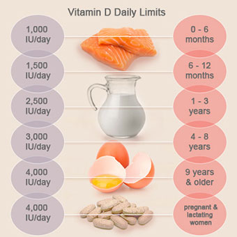 A chart displays the daily supplement intake tolerable upper limits for vitamin D.