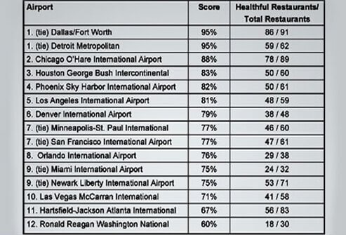2008 Airport Food Review Summary