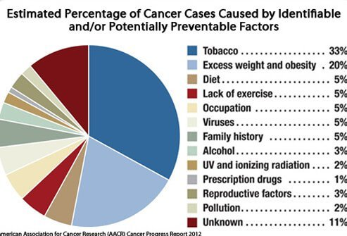 The estimated percentage of cancer cases caused by identifiable and/or potentially preventable factors.