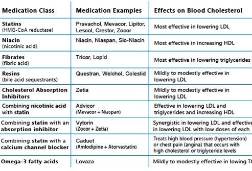 Chart of cholesterol-altering drugs commonly used in the United States.