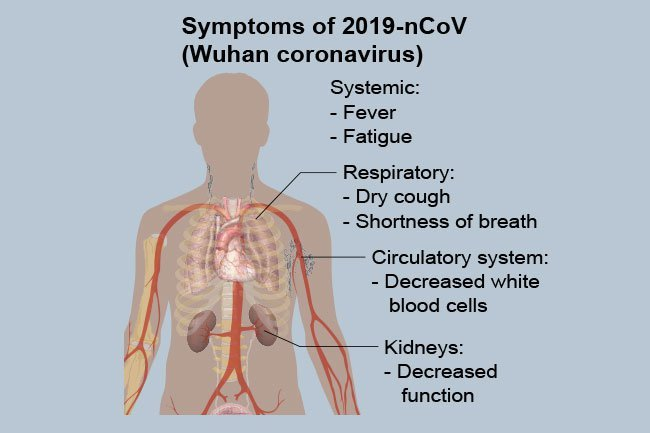 Infected people may experience coughing and fever, as well as shortness of breath.