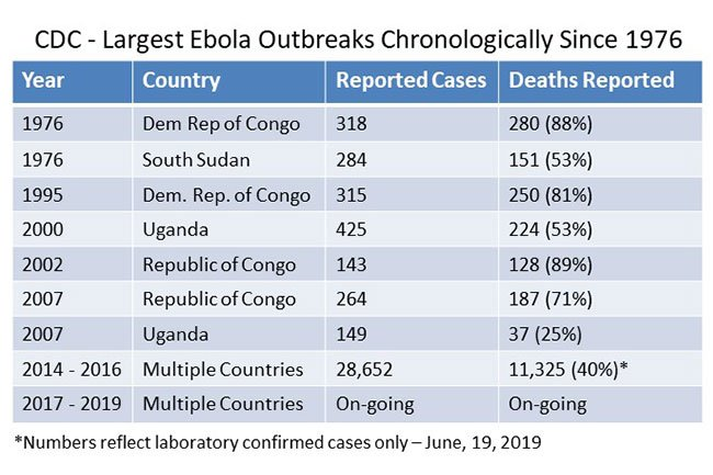 Every Ebola outbreak is different.