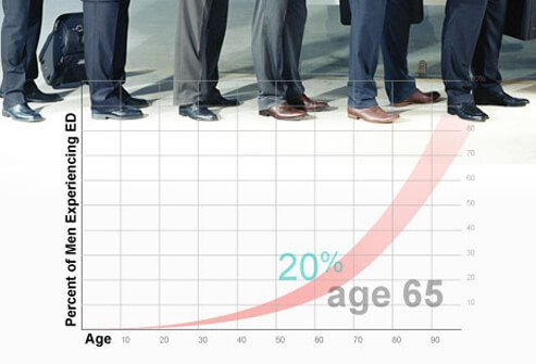 A graph of men that experience erectile dysfunction.