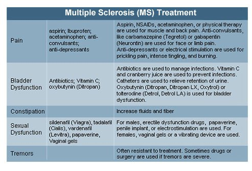 Multiple Sclerosis (MS) Treatment Chart 2.