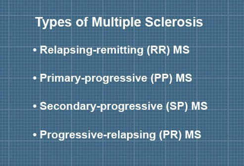 The types of multiple sclerosis.